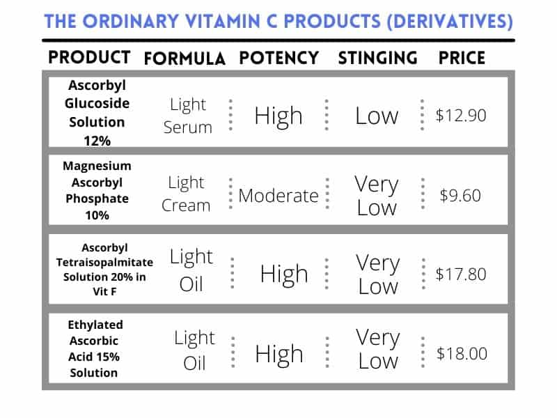 The Ordinary Vitamin C Derivatives