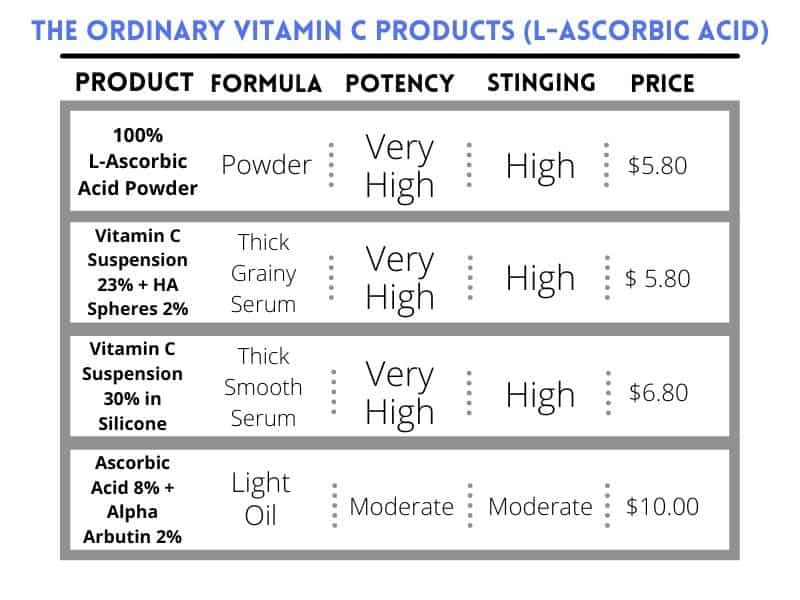 The Ordinary Vitamin C Products - L-Ascorbic Acid Characteristics